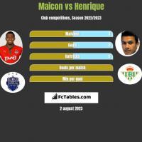 Maicon vs Henrique h2h player stats