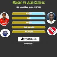 Maicon vs Juan Cazares h2h player stats