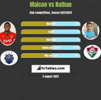 Maicon vs Nathan h2h player stats