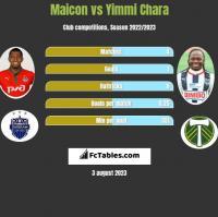 Maicon vs Yimmi Chara h2h player stats
