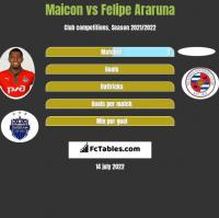 Maicon vs Felipe Araruna h2h player stats