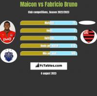 Maicon vs Fabricio Bruno h2h player stats