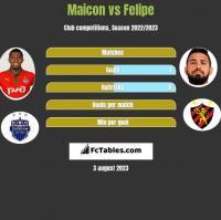 Maicon vs Felipe h2h player stats