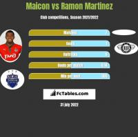Maicon vs Ramon Martinez h2h player stats