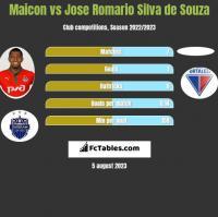 Maicon vs Jose Romario Silva de Souza h2h player stats
