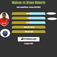Maicon vs Bruno Roberto h2h player stats