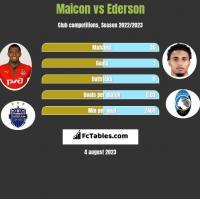 Maicon vs Ederson h2h player stats