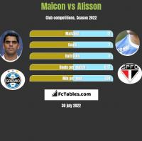 Maicon vs Alisson h2h player stats