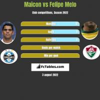 Maicon vs Felipe Melo h2h player stats