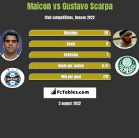 Maicon vs Gustavo Scarpa h2h player stats