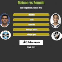 Maicon vs Romulo h2h player stats