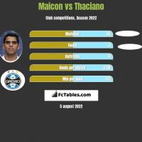 Maicon vs Thaciano h2h player stats