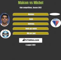 Maicon vs Michel h2h player stats