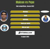 Maicon vs Pepe h2h player stats