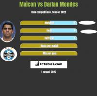 Maicon vs Darlan Mendes h2h player stats