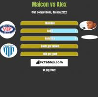 Maicon vs Alex h2h player stats