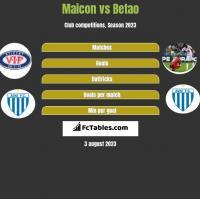 Maicon vs Betao h2h player stats