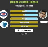 Maicon vs Daniel Guedes h2h player stats
