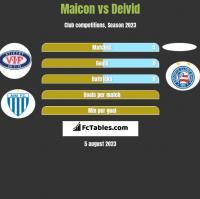 Maicon vs Deivid h2h player stats