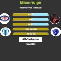 Maicon vs Igor h2h player stats