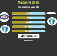 Maicon vs Kevin h2h player stats