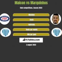 Maicon vs Marquinhos h2h player stats