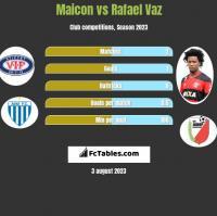 Maicon vs Rafael Vaz h2h player stats