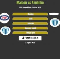 Maicon vs Paulinho h2h player stats