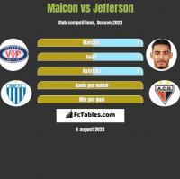 Maicon vs Jefferson h2h player stats