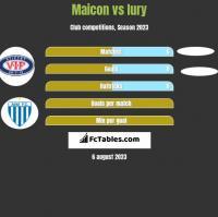 Maicon vs Iury h2h player stats