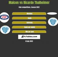Maicon vs Ricardo Thalheimer h2h player stats