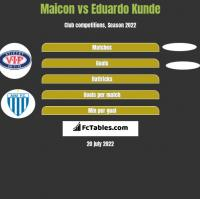 Maicon vs Eduardo Kunde h2h player stats