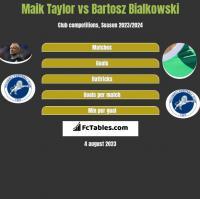 Maik Taylor vs Bartosz Białkowski h2h player stats