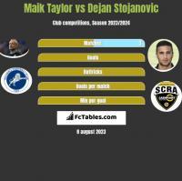 Maik Taylor vs Dejan Stojanovic h2h player stats