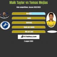 Maik Taylor vs Tomas Mejias h2h player stats