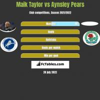 Maik Taylor vs Aynsley Pears h2h player stats