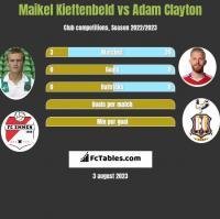 Maikel Kieftenbeld vs Adam Clayton h2h player stats