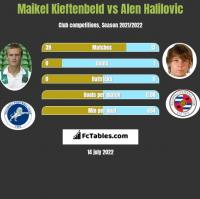 Maikel Kieftenbeld vs Alen Halilovic h2h player stats
