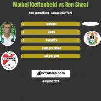 Maikel Kieftenbeld vs Ben Sheaf h2h player stats