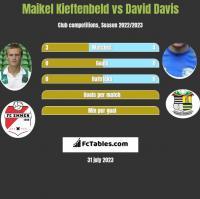 Maikel Kieftenbeld vs David Davis h2h player stats