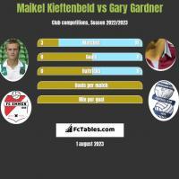 Maikel Kieftenbeld vs Gary Gardner h2h player stats