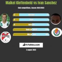Maikel Kieftenbeld vs Ivan Sanchez h2h player stats