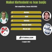 Maikel Kieftenbeld vs Ivan Sunjic h2h player stats