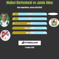 Maikel Kieftenbeld vs Jamie Allen h2h player stats