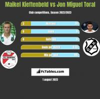 Maikel Kieftenbeld vs Jon Miguel Toral h2h player stats