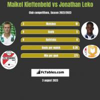 Maikel Kieftenbeld vs Jonathan Leko h2h player stats