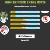 Maikel Kieftenbeld vs Riley McGree h2h player stats