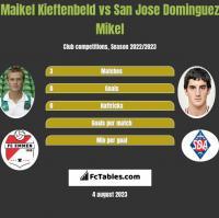 Maikel Kieftenbeld vs San Jose Dominguez Mikel h2h player stats