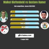Maikel Kieftenbeld vs Gustavo Hamer h2h player stats