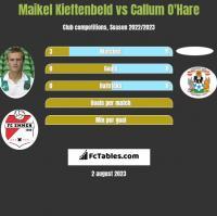 Maikel Kieftenbeld vs Callum O'Hare h2h player stats